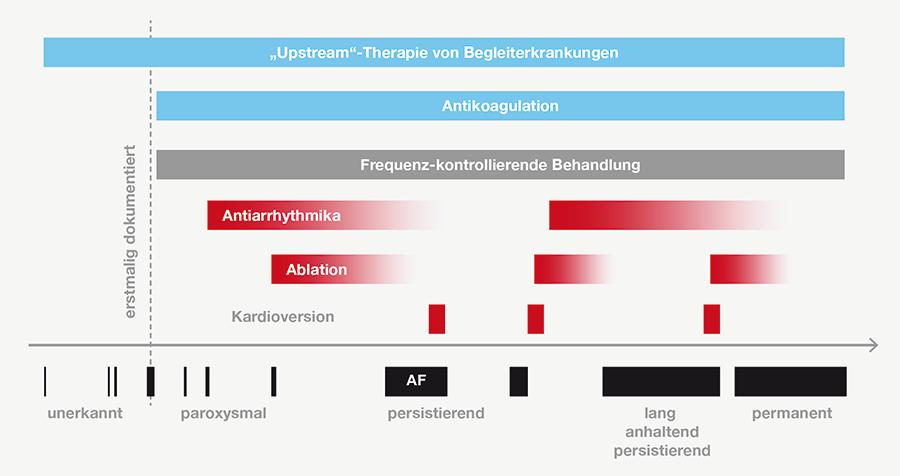 Differentialtherapie Vorhofflimmern