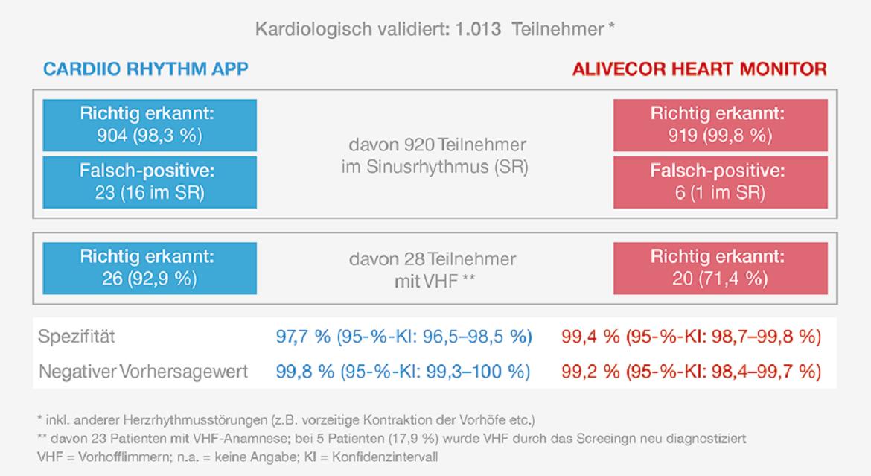 Cardiio Rhythm App Studienergebniss