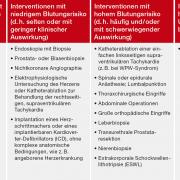 Perioperative Antikoagulation: periprozedurales Management der Antikoagulation