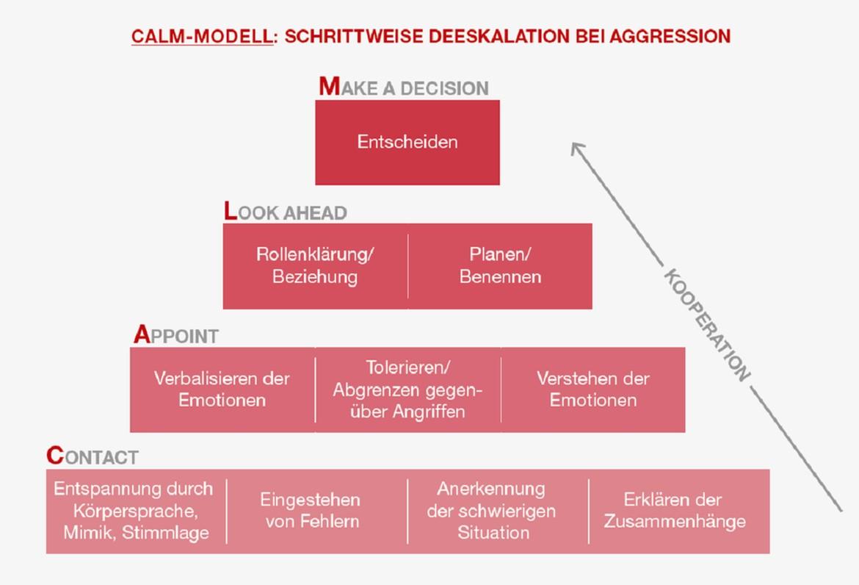 CALM-Modell zur Deeskalation
