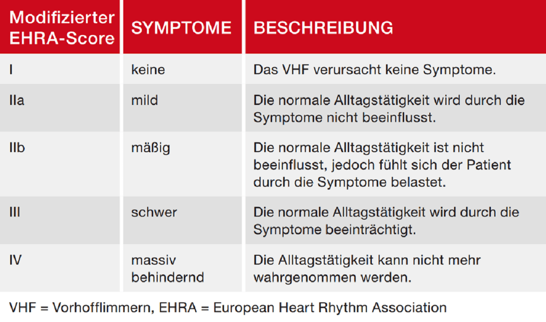 Symptomskala der EHRA